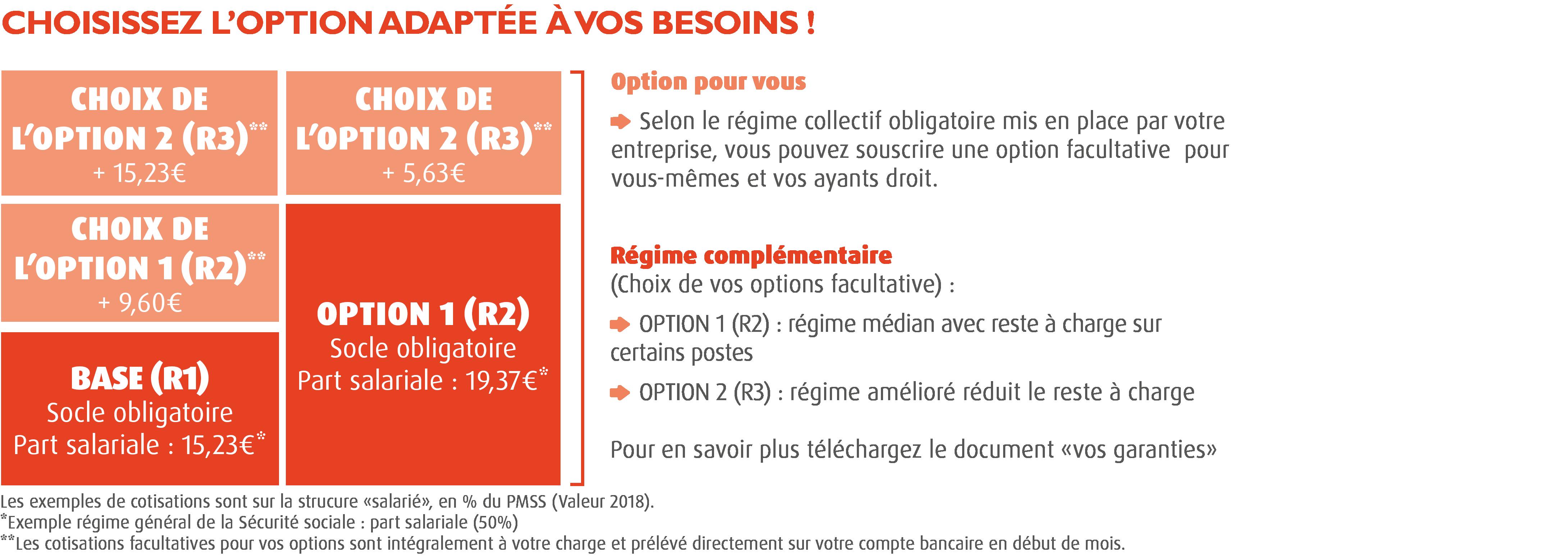 Régime frais de santé CCN du Sport  structure ad7ff3afa25f