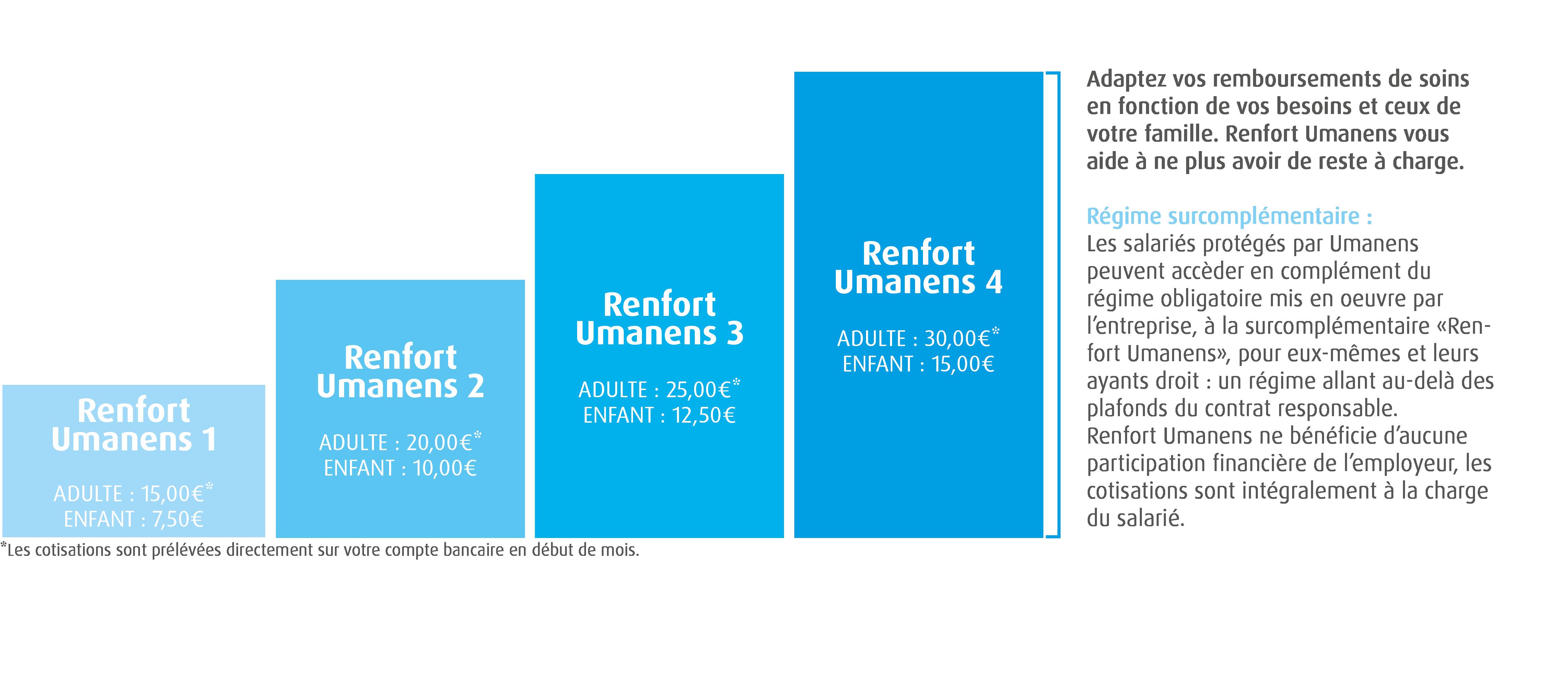 surcomplémentaire santé   4 niveaux de garantie. Comment les garanties Renfort  Umanens ... ddb991fac365