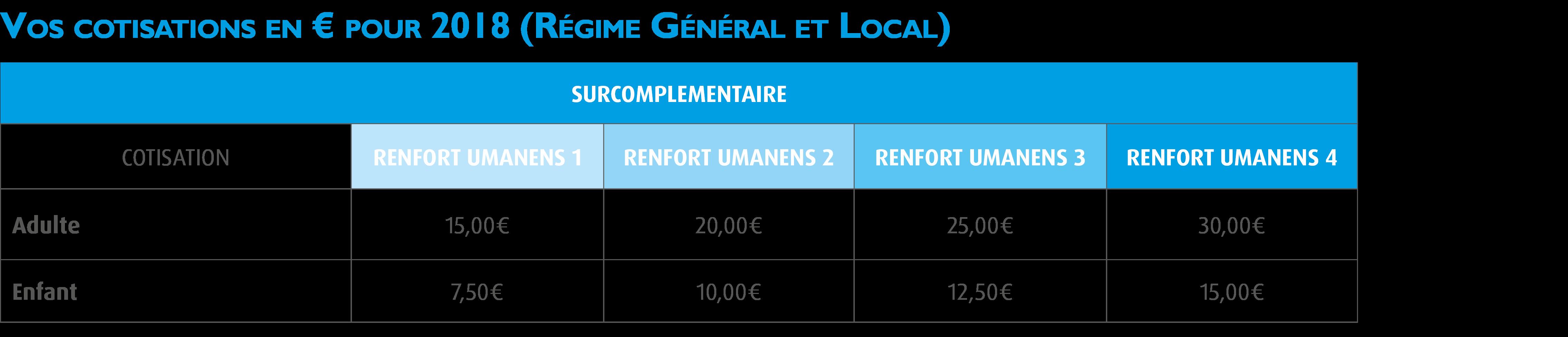 Surcomplémentaire santé Renfort Umanens d5a8a0067413